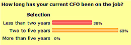 Survey Aug 08 - How long has your current CFO been on the job
