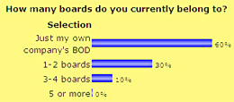 How many boards do you currently belong to?