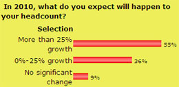 What do you expect will happen to you headcount in 2010?