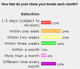 July 07 poll - How fast do your close your books each month