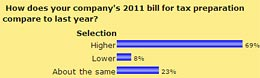 How does your company's 2011 bill for tax preparation compare to last year?