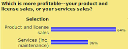 Nov 07 Poll - Which is more profitable, your porduct and license sales or your service sales