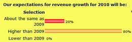 Our expectations for revenue growth for 2010 will be: