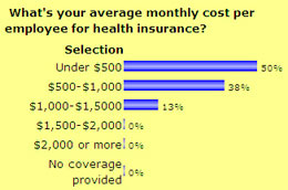 What's your average monthly cost per employee for health insurance