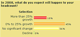 Survey Sep 07 - In 2008, what do you expect will happen to your headcount
