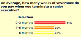 Survey September 08 - On average, how many weeks of severance do you pay when you terminate a senior executive?